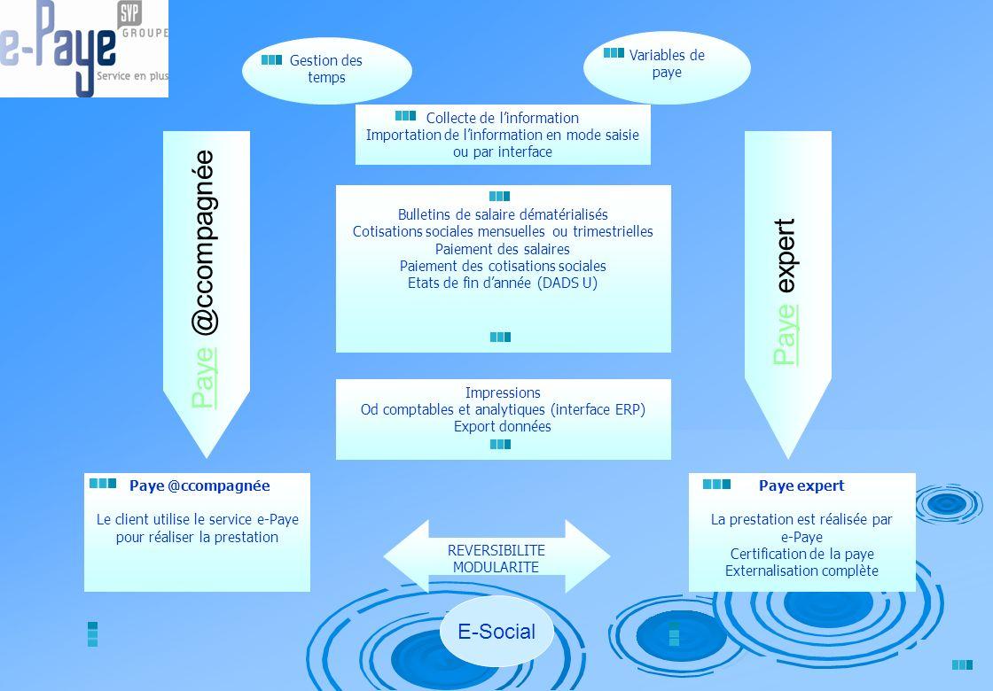 Paye @ccompagnée Descriptif Lutilisateur devient opérateur sur le système de paye sécurisé de e-Paye accessible 24h/24.