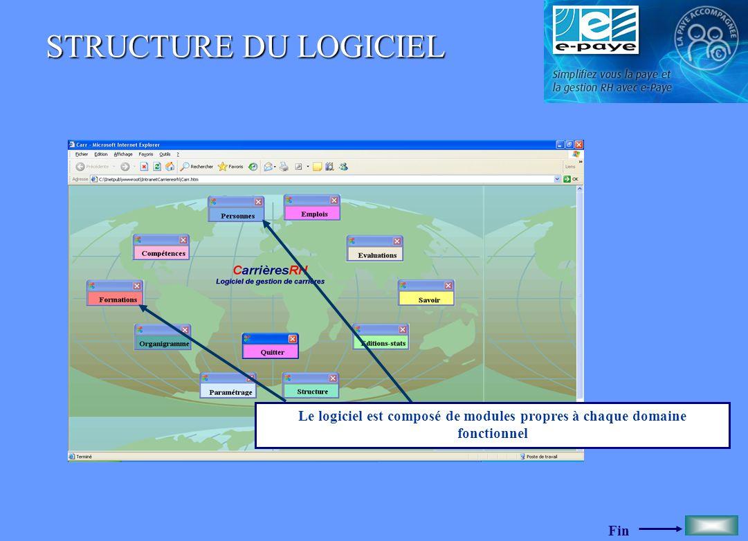 Fin STRUCTURE DU LOGICIEL Le logiciel est composé de modules propres à chaque domaine fonctionnel