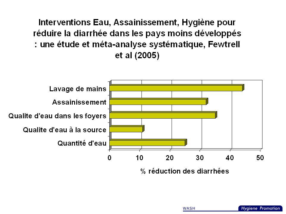Le pôle prioritaire de la promotion de l'hygiène en situation d'urgence est la prévention de la diarrhée au travers de : Lélimination sans risque des