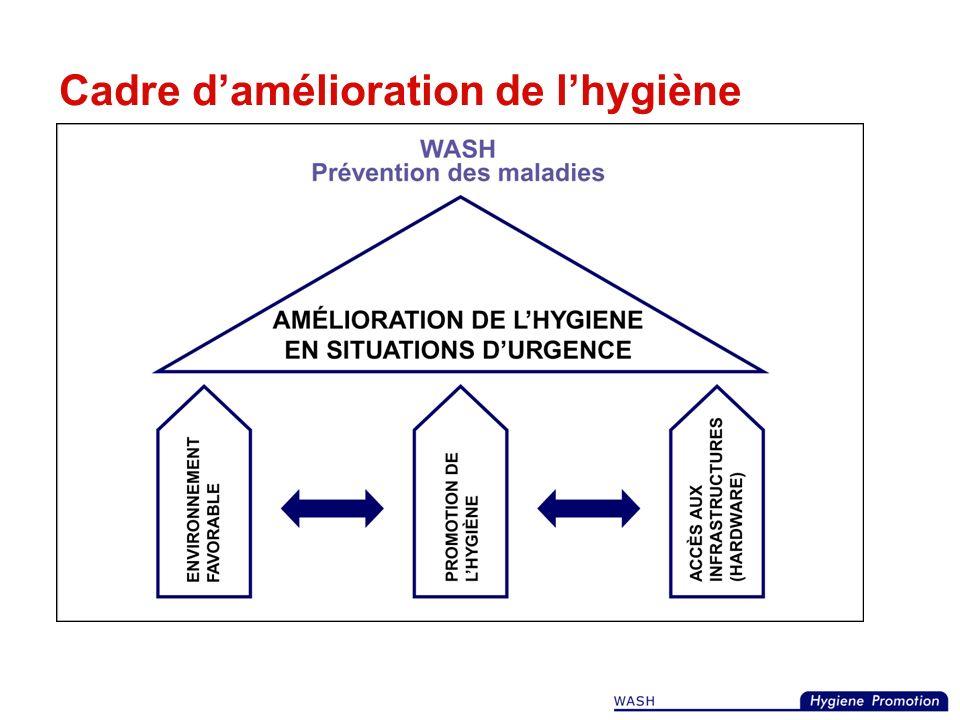 Promotion de lhygiène en situation durgence Dossier dorientation Decembre 2007