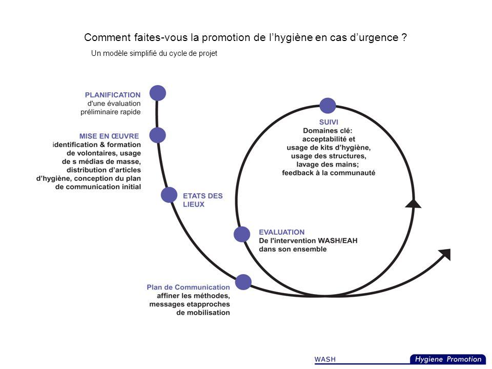 Activités de Promotion de lhygiène Collecter, analyser, et utiliser des données sur : Lusage approprié des articles dhygiène Lutilisation optimale des