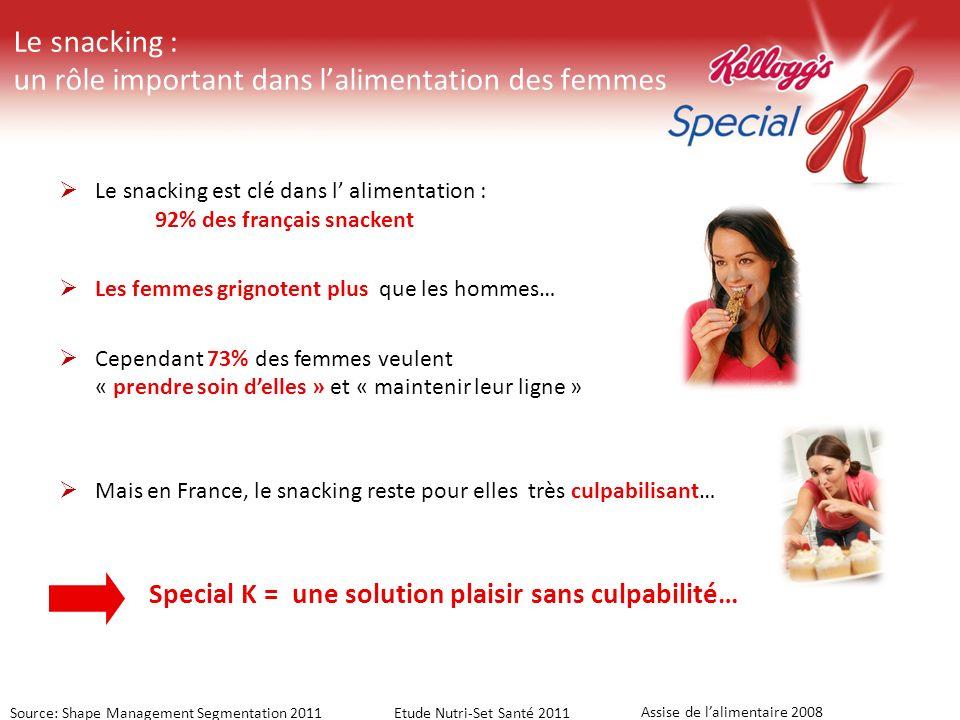 Le snacking : un rôle important dans lalimentation des femmes Source: Shape Management Segmentation 2011Etude Nutri-Set Santé 2011 Le snacking est clé