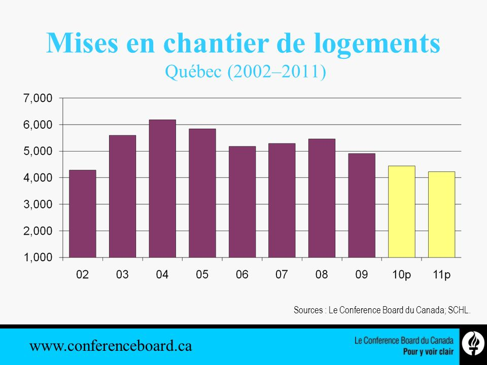 www.conferenceboard.ca Mises en chantier de logements Québec (2002–2011) Sources : Le Conference Board du Canada; SCHL.