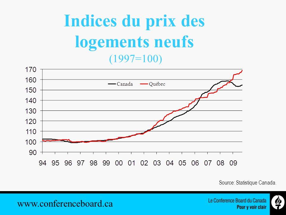 www.conferenceboard.ca Source: Statistique Canada. Indices du prix des logements neufs (1997=100)