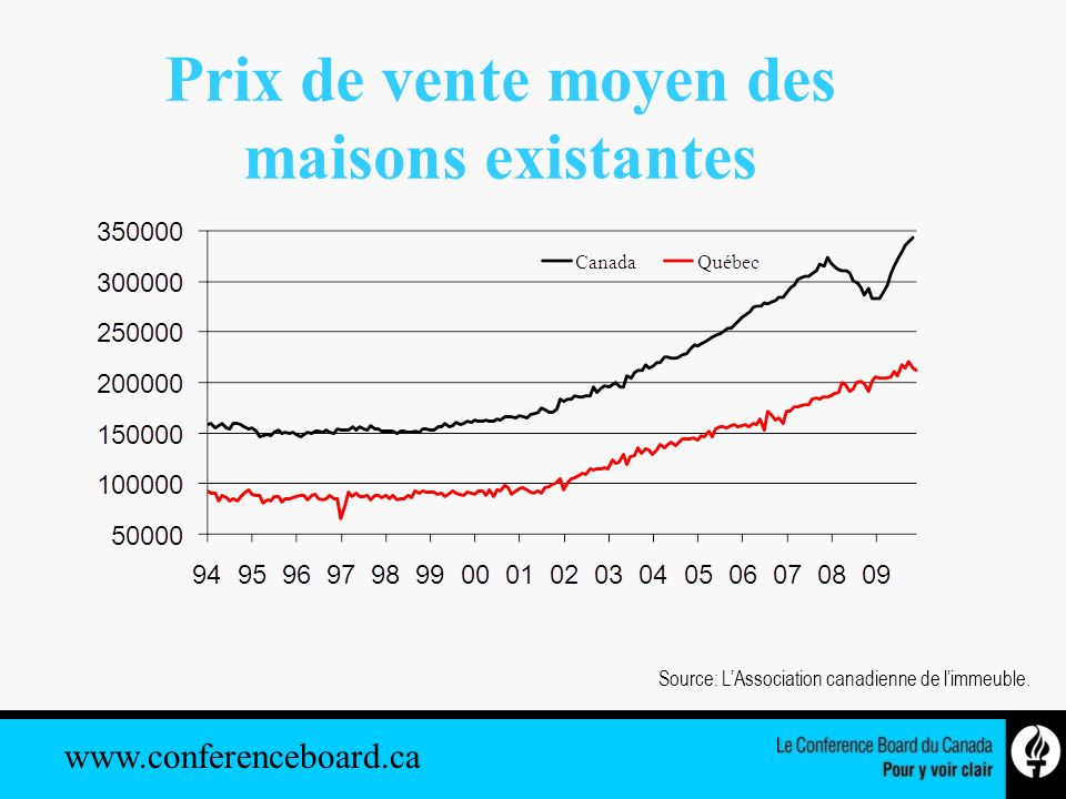 www.conferenceboard.ca Source: LAssociation canadienne de limmeuble.