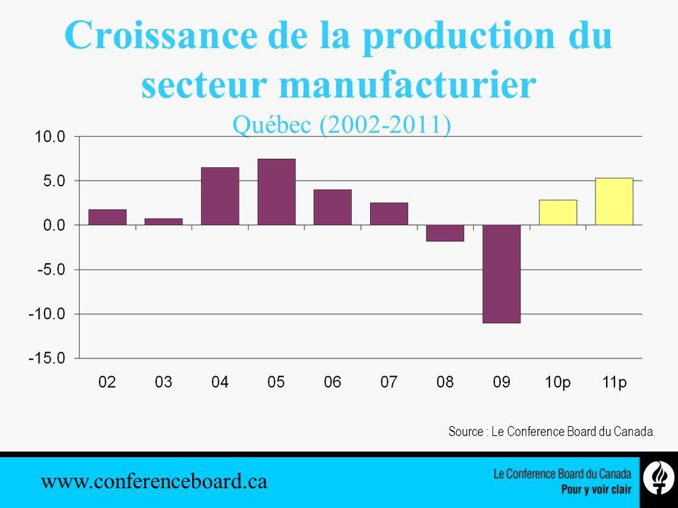 www.conferenceboard.ca Croissance de la production du secteur manufacturier Québec (2002-2011) Source : Le Conference Board du Canada.