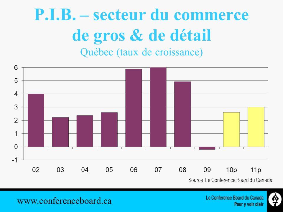 www.conferenceboard.ca P.I.B. – secteur du commerce de gros & de détail Québec (taux de croissance) Source: Le Conference Board du Canada.
