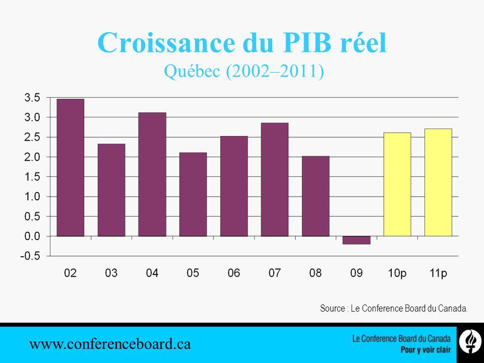 www.conferenceboard.ca Croissance du PIB réel Québec (2002–2011) Source : Le Conference Board du Canada.