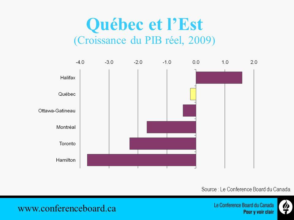 www.conferenceboard.ca Québec et lEst (Croissance du PIB réel, 2009) Source : Le Conference Board du Canada.
