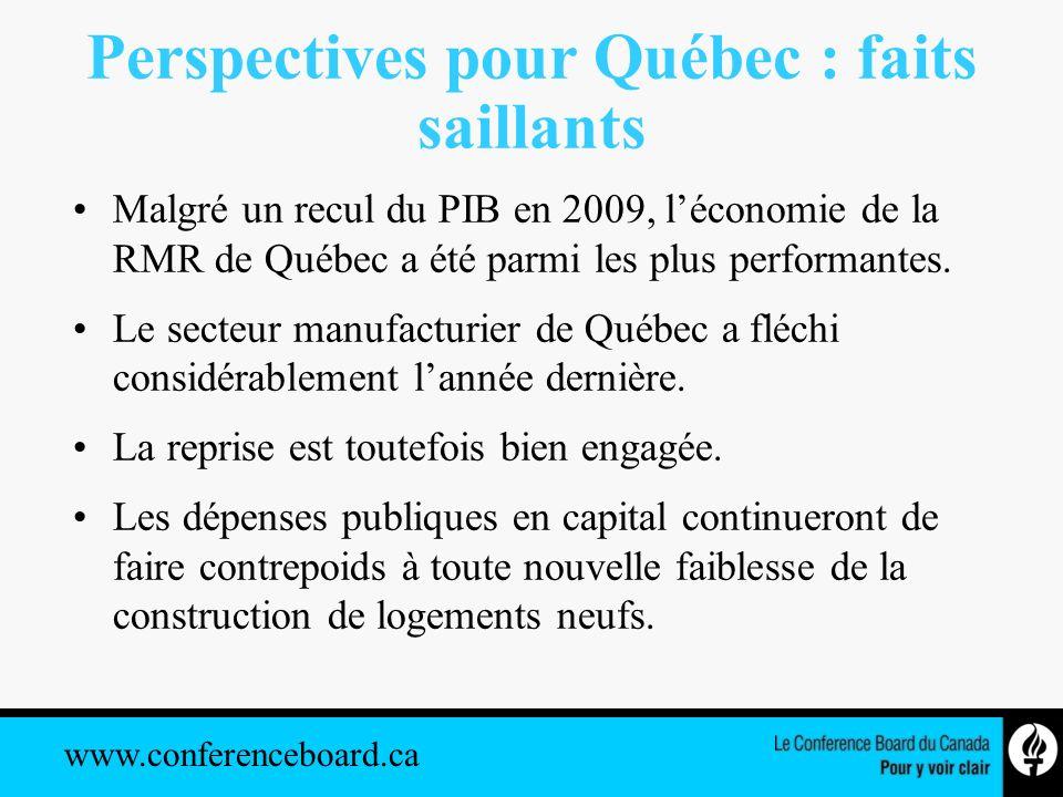 www.conferenceboard.ca Perspectives pour Québec : faits saillants Malgré un recul du PIB en 2009, léconomie de la RMR de Québec a été parmi les plus performantes.