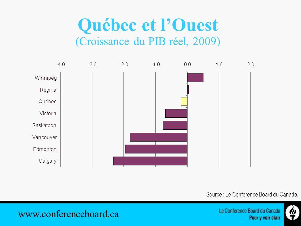 www.conferenceboard.ca Québec et lOuest (Croissance du PIB réel, 2009) Source : Le Conference Board du Canada.