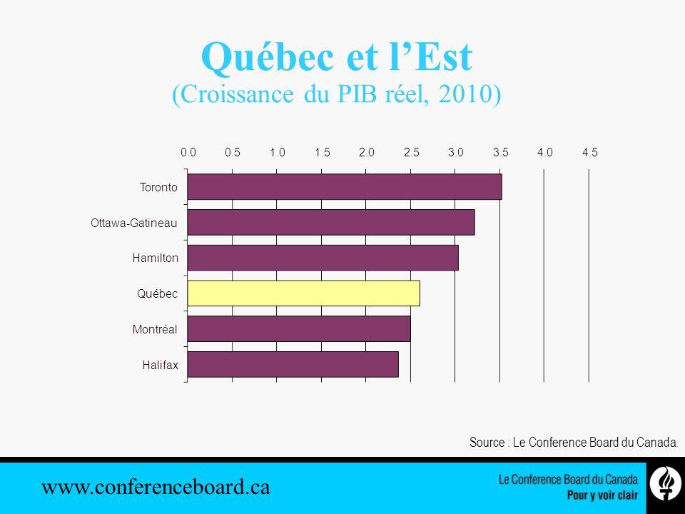 www.conferenceboard.ca Québec et lEst (Croissance du PIB réel, 2010) Source : Le Conference Board du Canada.