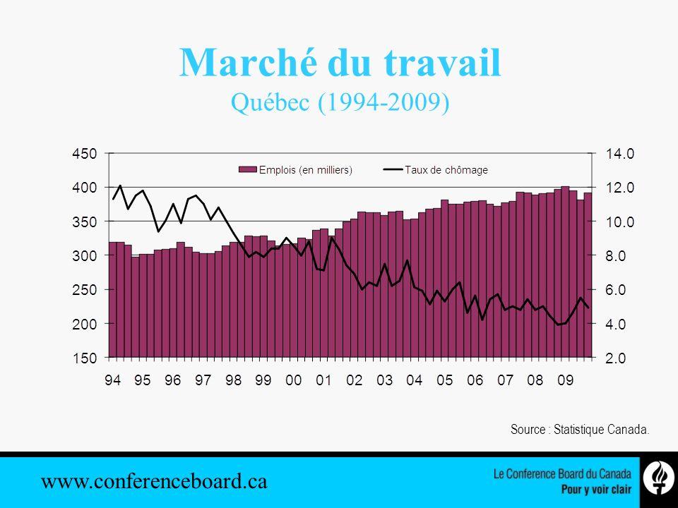 www.conferenceboard.ca Marché du travail Québec (1994-2009) Source : Statistique Canada.