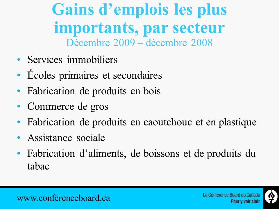www.conferenceboard.ca Gains demplois les plus importants, par secteur Décembre 2009 – décembre 2008 Services immobiliers Écoles primaires et secondai