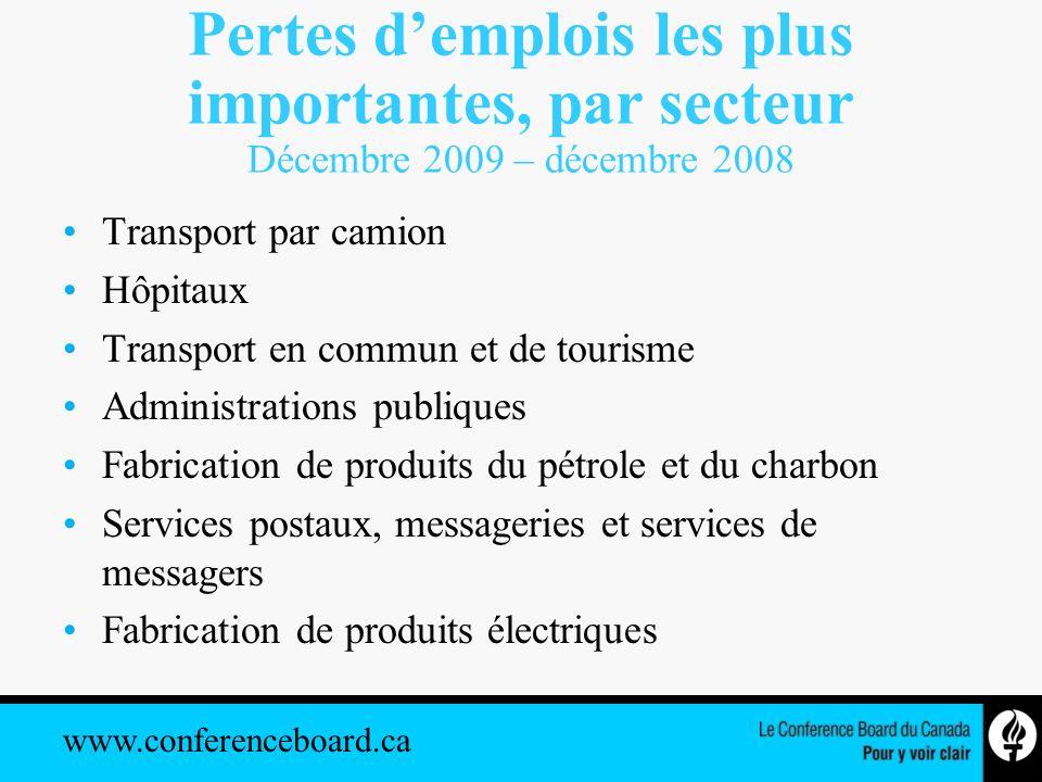 www.conferenceboard.ca Pertes demplois les plus importantes, par secteur Décembre 2009 – décembre 2008 Transport par camion Hôpitaux Transport en comm