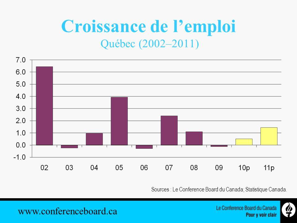 www.conferenceboard.ca Croissance de la production dans ladministration publique Québec (2002–2011) Source : Le Conference Board du Canada.