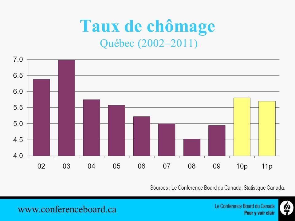 www.conferenceboard.ca Taux de chômage Québec (2002–2011) Sources : Le Conference Board du Canada; Statistique Canada.
