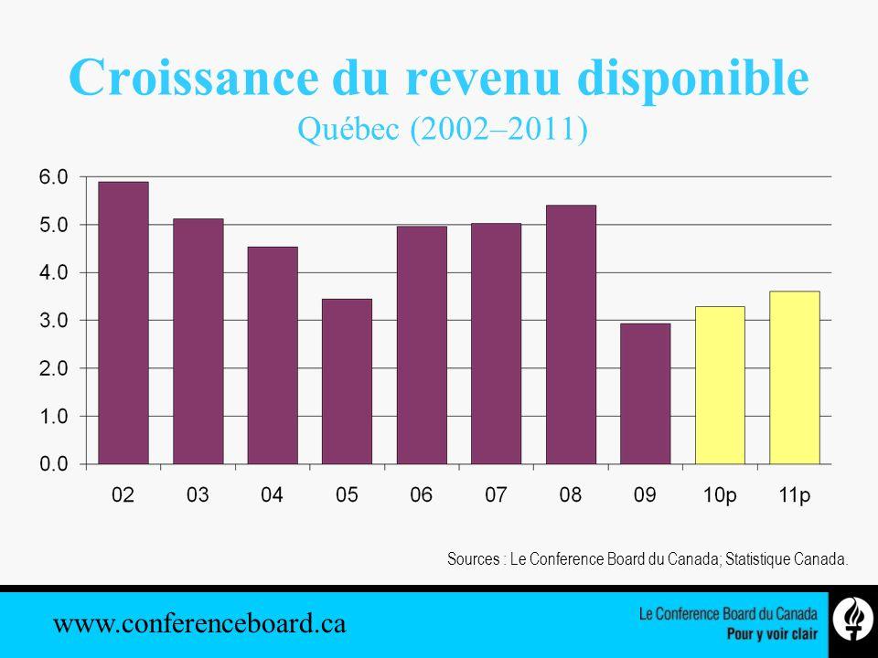 www.conferenceboard.ca Croissance du revenu disponible Québec (2002–2011) Sources : Le Conference Board du Canada; Statistique Canada.