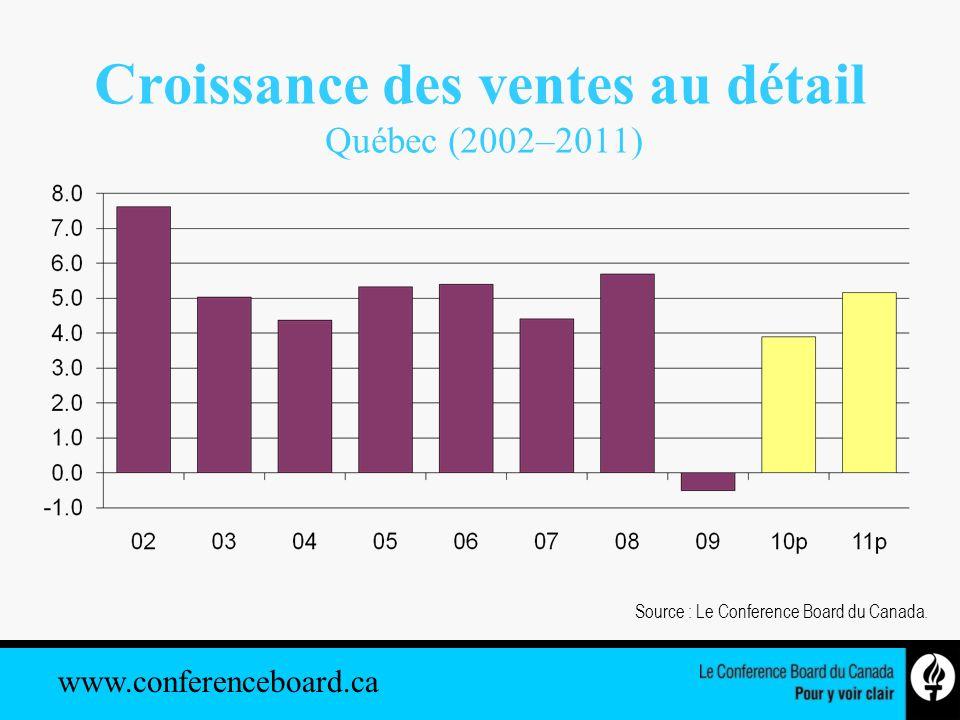 www.conferenceboard.ca Croissance des ventes au détail Québec (2002–2011) Source : Le Conference Board du Canada.