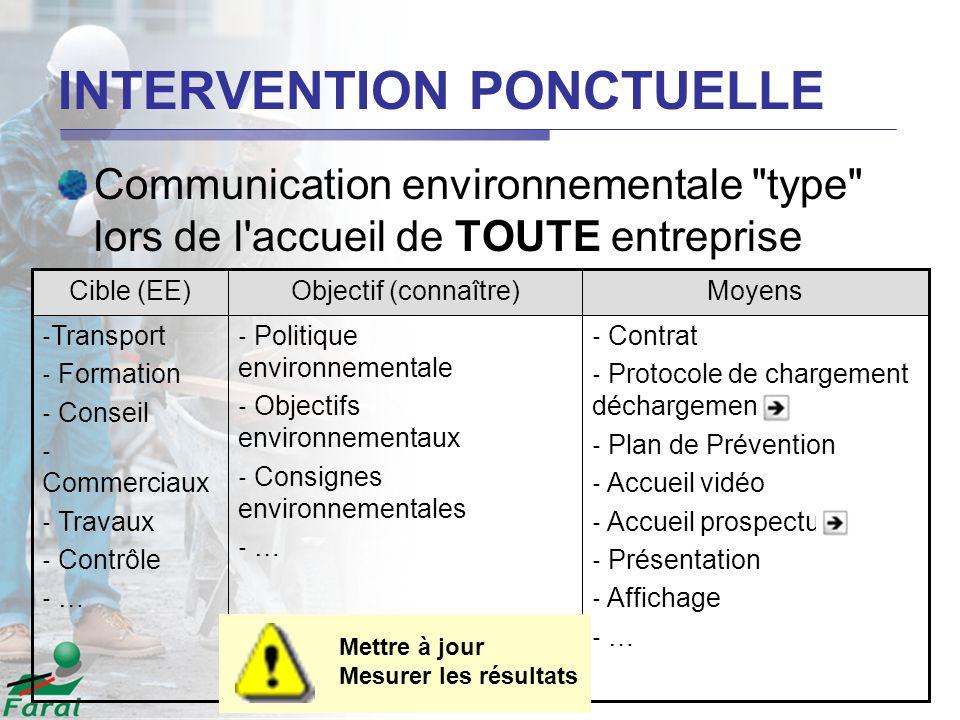 INTERVENTION PONCTUELLE Communication environnementale