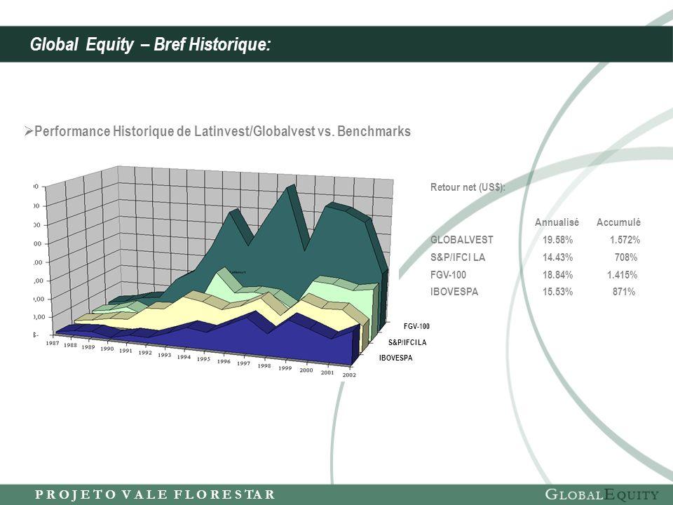 P R O J E T O V A L E F L O R E S TA R Retour net (US$): Annualisé Accumulé GLOBALVEST 19.58% 1.572% S&P/IFCI LA 14.43% 708% FGV-100 18.84% 1.415% IBOVESPA 15.53% 871% FGV-100 S&P/IFCI LA IBOVESPA Performance Historique de Latinvest/Globalvest vs.