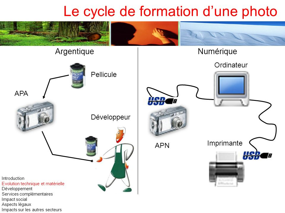 Le cycle de formation dune photo Ordinateur Imprimante APN Pellicule APA Développeur ArgentiqueNumérique Introduction Evolution technique et matériell