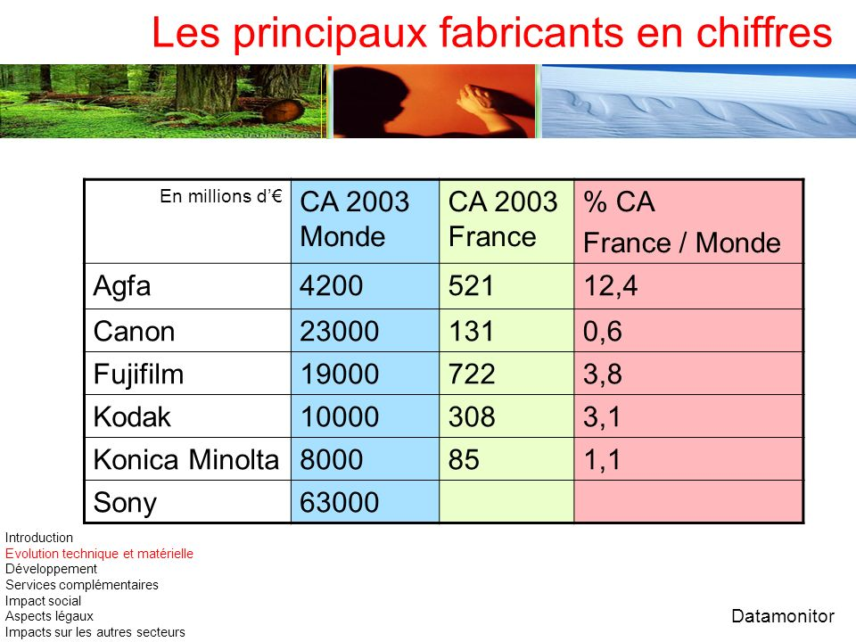 Les principaux fabricants en chiffres En millions d CA 2003 Monde CA 2003 France % CA France / Monde Agfa420052112,4 Canon230001310,6 Fujifilm19000722