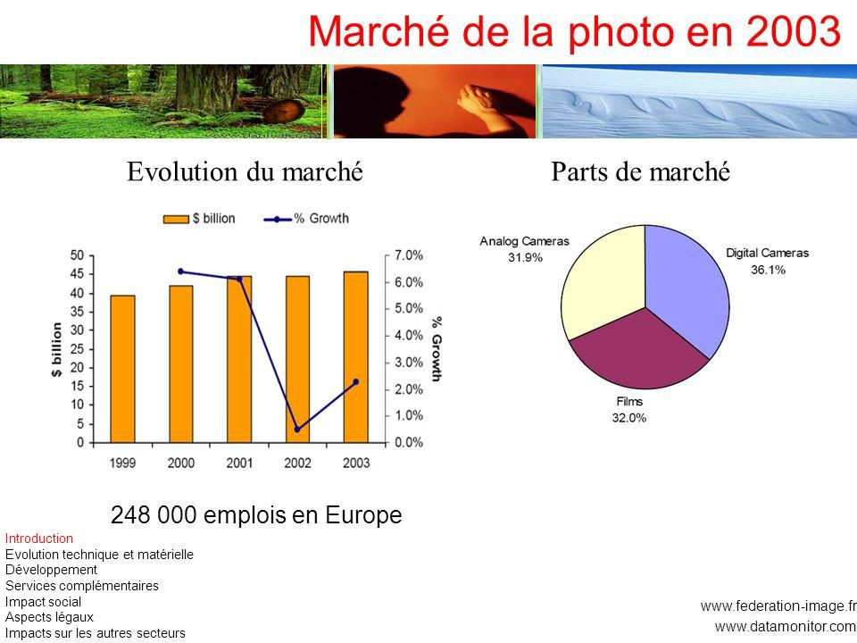 Marché de la photo en 2003 www.federation-image.fr www.datamonitor.com Evolution du marchéParts de marché 248 000 emplois en Europe Introduction Evolu