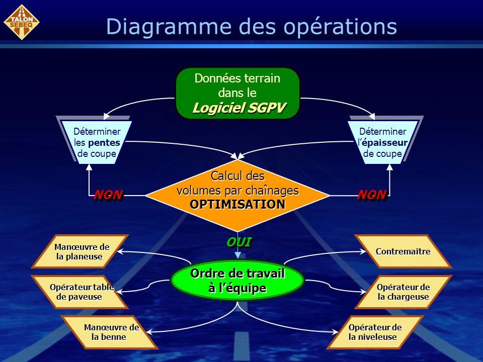 Diagramme des opérations Données terrain dans le Logiciel SGPV Déterminer les pentes de coupe Déterminer les pentes de coupe Déterminer lépaisseur de