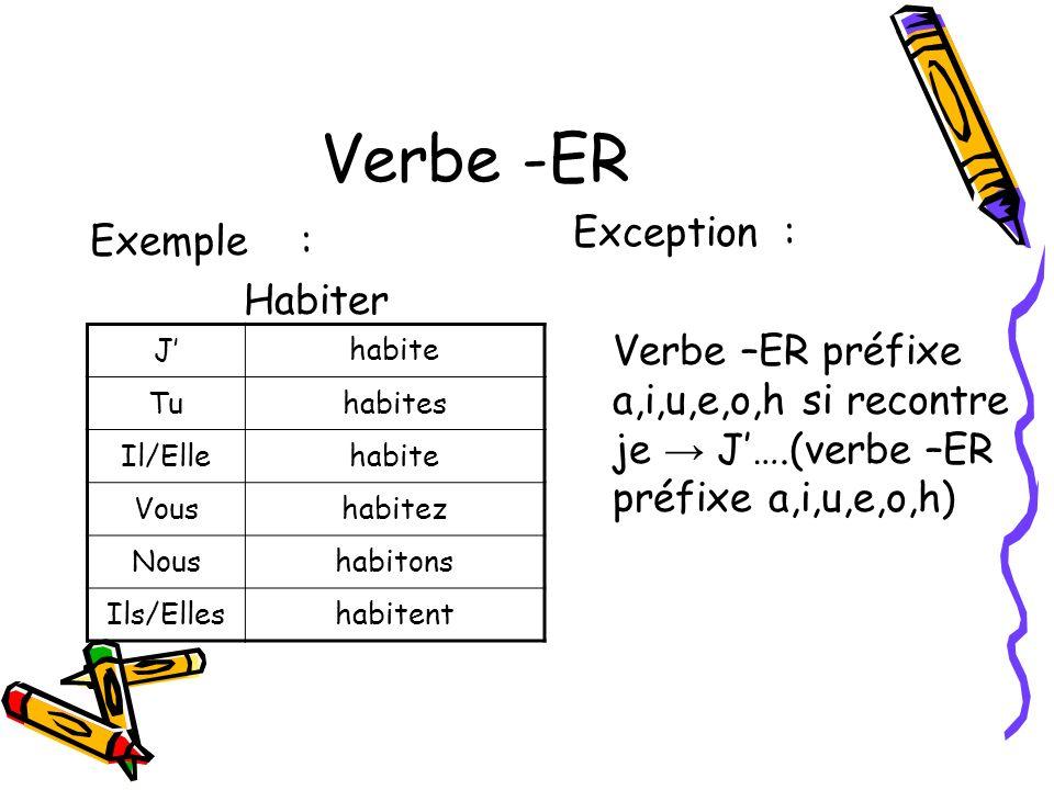 Verbe -ER Exemple: Habiter Jhabite Tuhabites Il/Ellehabite Voushabitez Noushabitons Ils/Elleshabitent Exception : Verbe –ER préfixe a,i,u,e,o,h si rec
