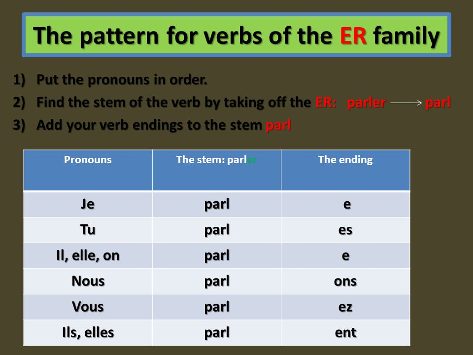 The pattern for verbs of the ER family 1)Put the pronouns in order. 2)Find the stem of the verb by taking off the ER: parler parl 3)Add your verb endi