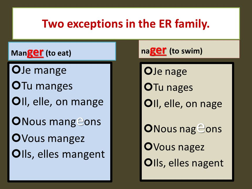 Two exceptions in the ER family. Je mange Tu manges Il, elle, on mange e Nous mang e ons Vous mangez Ils, elles mangent Je nage Tu nages Il, elle, on