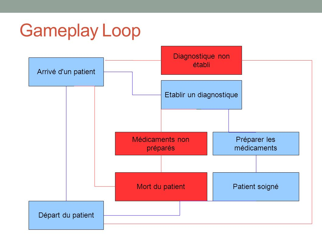 Gameplay Loop Arrivé d un patient Etablir un diagnostique Préparer les médicaments Départ du patient Diagnostique non établi Médicaments non préparés Mort du patientPatient soigné