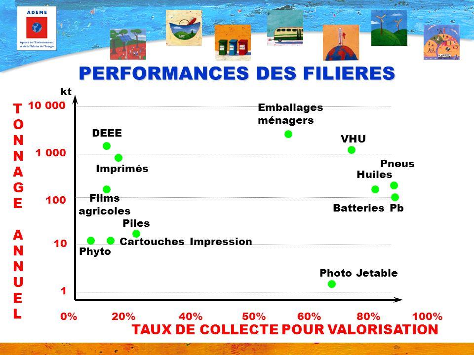 PERFORMANCES DES FILIERES Photo Jetable kt 1 000 100 10 1 10 000 0%20%40%50%60%80%100% TONNAGE ANNUELTONNAGE ANNUEL TAUX DE COLLECTE POUR VALORISATION
