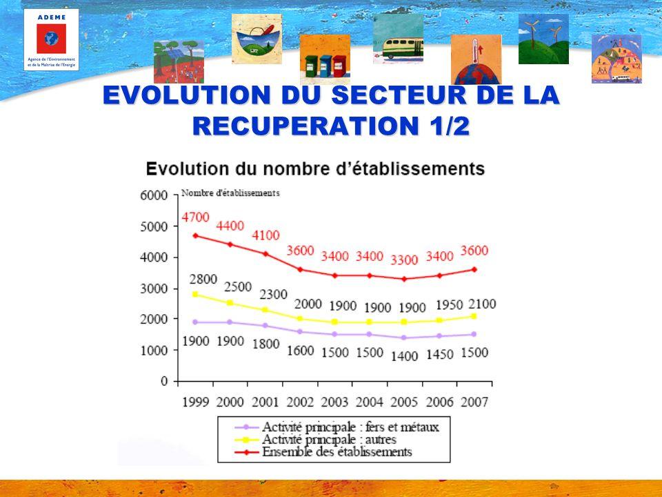 EVOLUTION DU SECTEUR DE LA RECUPERATION 1/2
