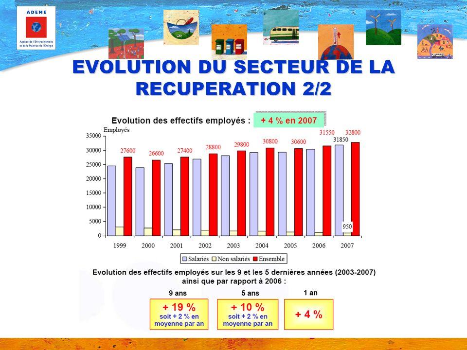 EVOLUTION DU SECTEUR DE LA RECUPERATION 2/2