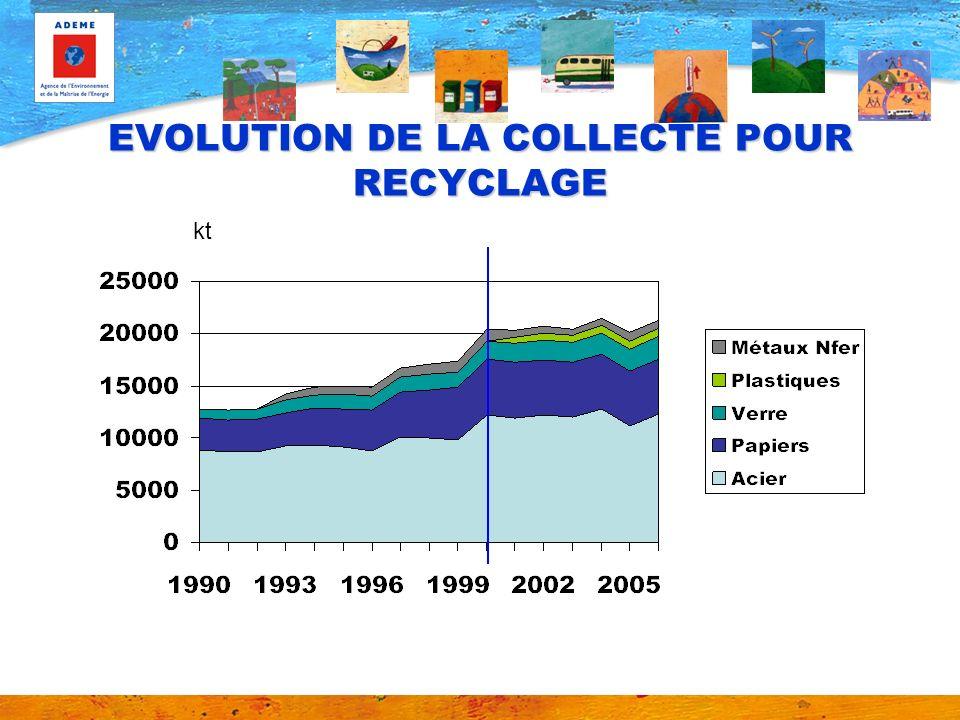 EVOLUTION DE LA COLLECTE POUR RECYCLAGE kt