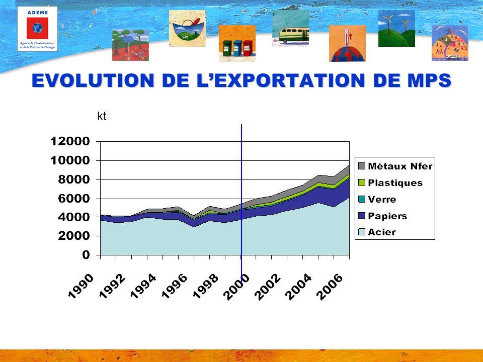 EVOLUTION DE LEXPORTATION DE MPS kt