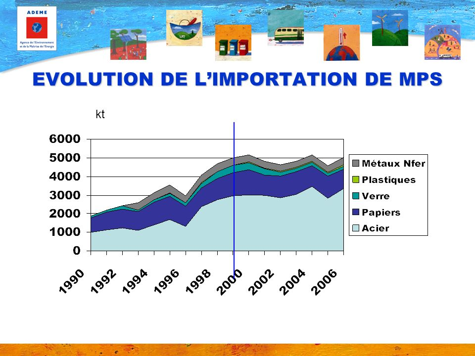 EVOLUTION DE LIMPORTATION DE MPS kt