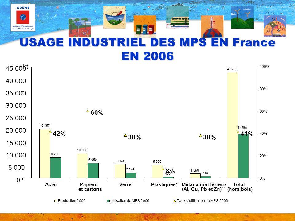 USAGE INDUSTRIEL DES MPS EN France EN 2006 19 857 10 006 5 653 5 350 1 856 42 722 8 288 6 050 2 174 435 710 17 657 42% 60% 38% 8% 38% 41% 0 5 000 10 0