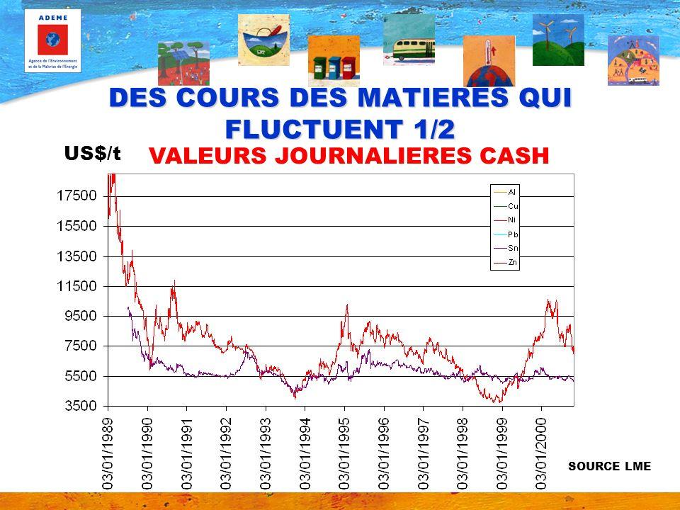 VALEURS JOURNALIERES CASH US$/t SOURCE LME