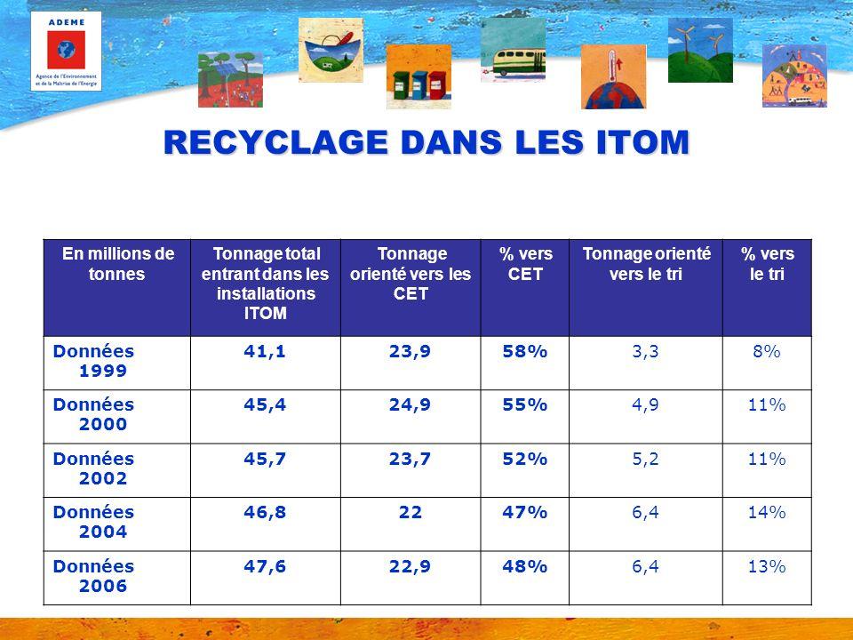 RECYCLAGE DANS LES ITOM En millions de tonnes Tonnage total entrant dans les installations ITOM Tonnage orienté vers les CET % vers CET Tonnage orient