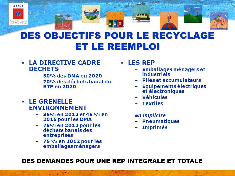 DES OBJECTIFS POUR LE RECYCLAGE ET LE REEMPLOI LA DIRECTIVE CADRE DECHETS –50% des DMA en 2020 –70% des déchets banal du BTP en 2020 LE GRENELLE ENVIR