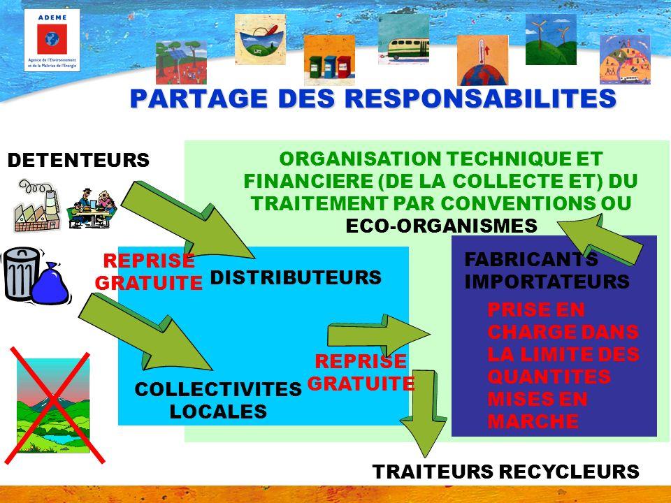 ORGANISATION TECHNIQUE ET FINANCIERE (DE LA COLLECTE ET) DU TRAITEMENT PAR CONVENTIONS OU ECO-ORGANISMES PARTAGE DES RESPONSABILITES DETENTEURS FABRIC