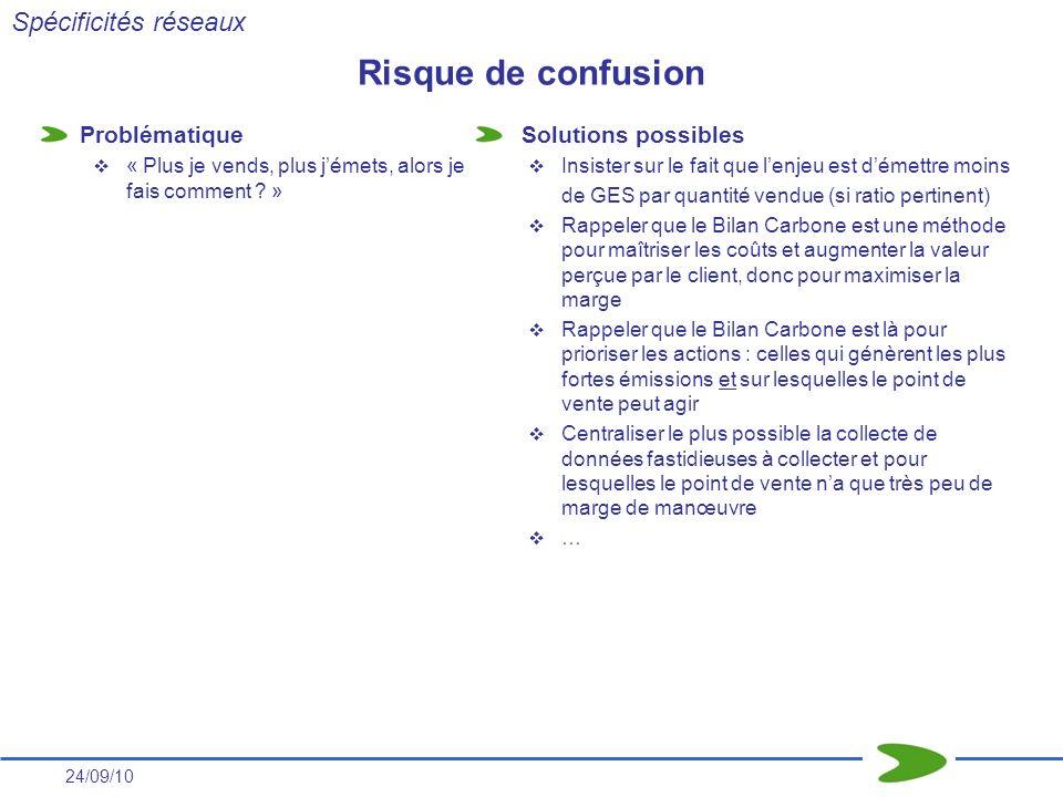 24/09/10 Risque de confusion Problématique « Plus je vends, plus jémets, alors je fais comment ? » Solutions possibles Insister sur le fait que lenjeu