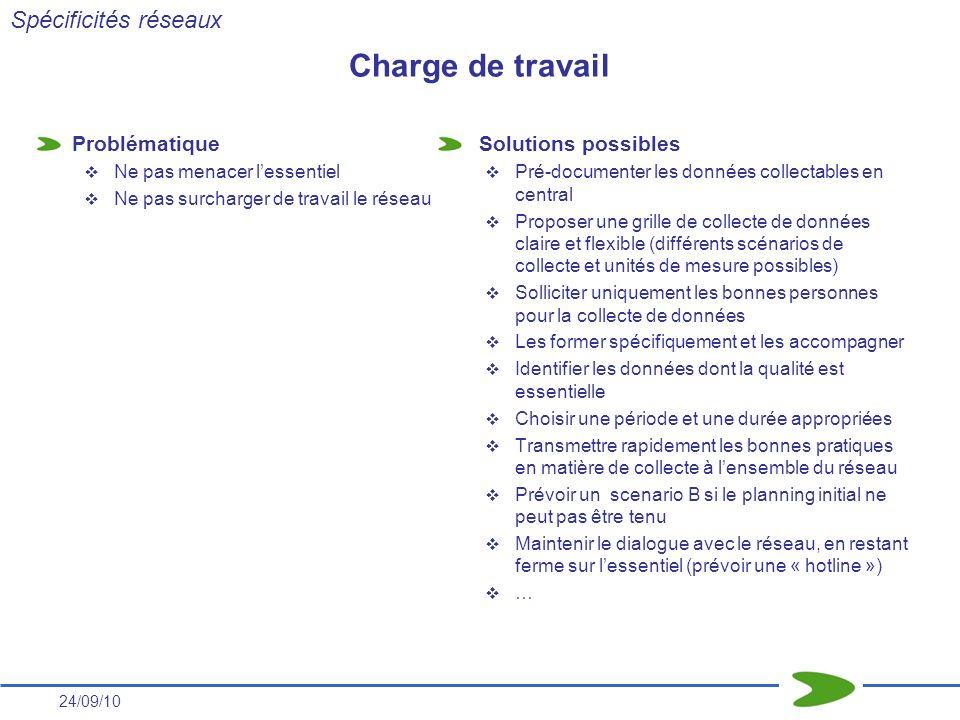 24/09/10 Charge de travail Problématique Ne pas menacer lessentiel Ne pas surcharger de travail le réseau Solutions possibles Pré-documenter les donné