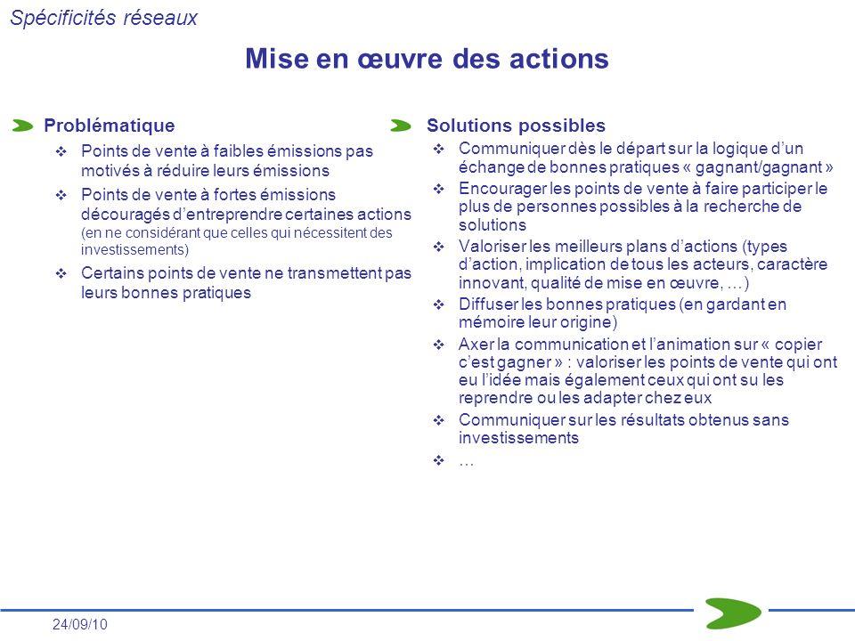 24/09/10 Mise en œuvre des actions Problématique Points de vente à faibles émissions pas motivés à réduire leurs émissions Points de vente à fortes ém