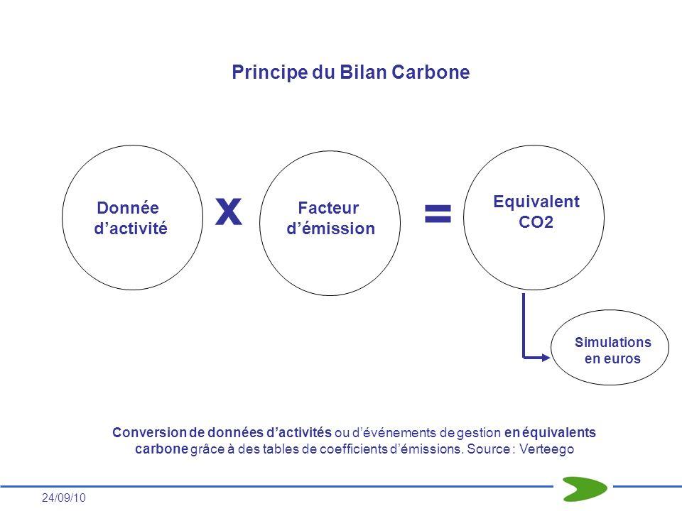 24/09/10 Donnée dactivité Facteur démission Equivalent CO2 x = Principe du Bilan Carbone Conversion de données dactivités ou dévénements de gestion en