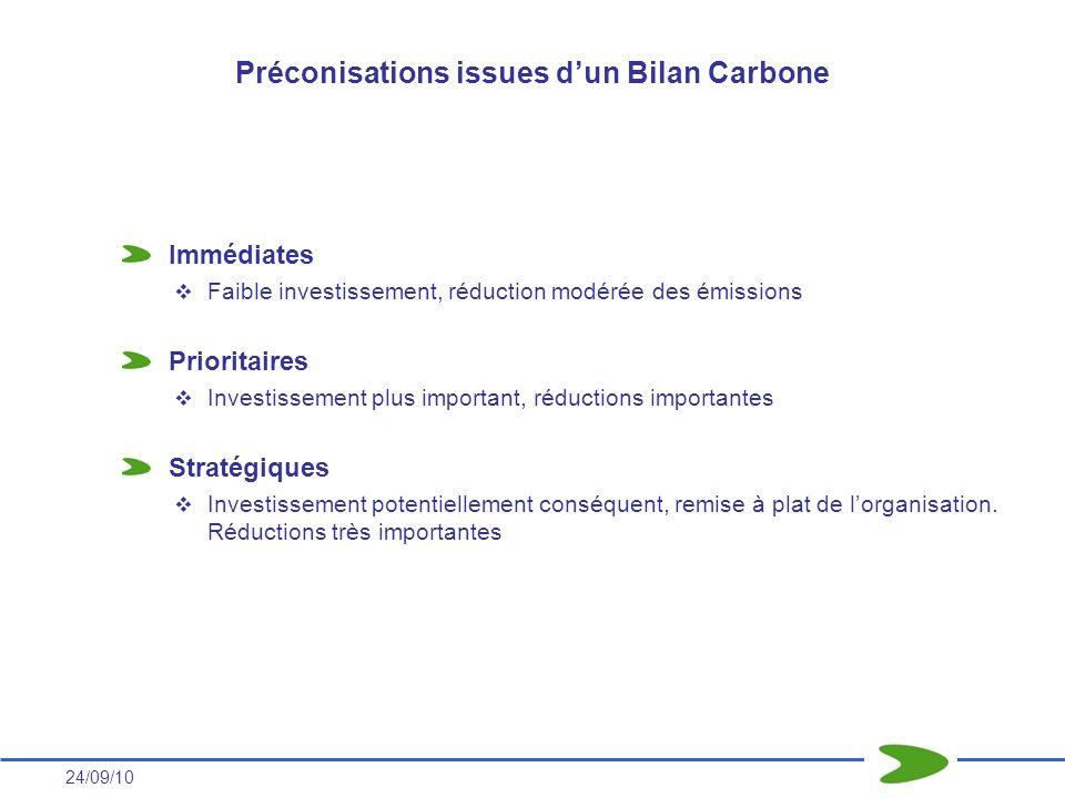 24/09/10 Immédiates Faible investissement, réduction modérée des émissions Prioritaires Investissement plus important, réductions importantes Stratégi