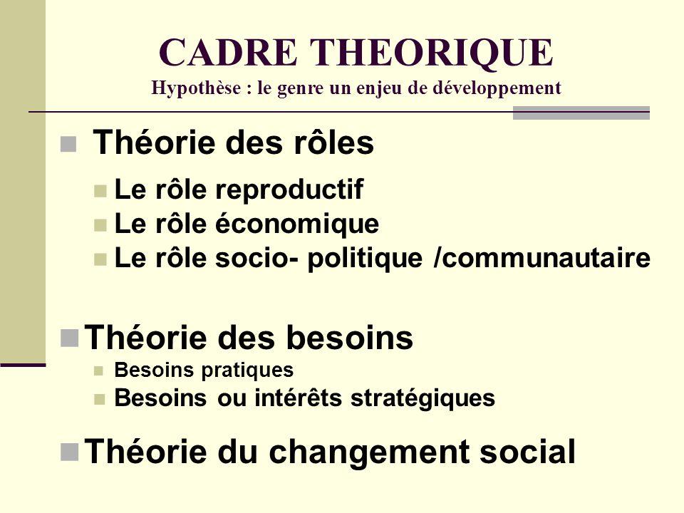 CADRE THEORIQUE Hypothèse : le genre un enjeu de développement Théorie des rôles Le rôle reproductif Le rôle économique Le rôle socio- politique /comm
